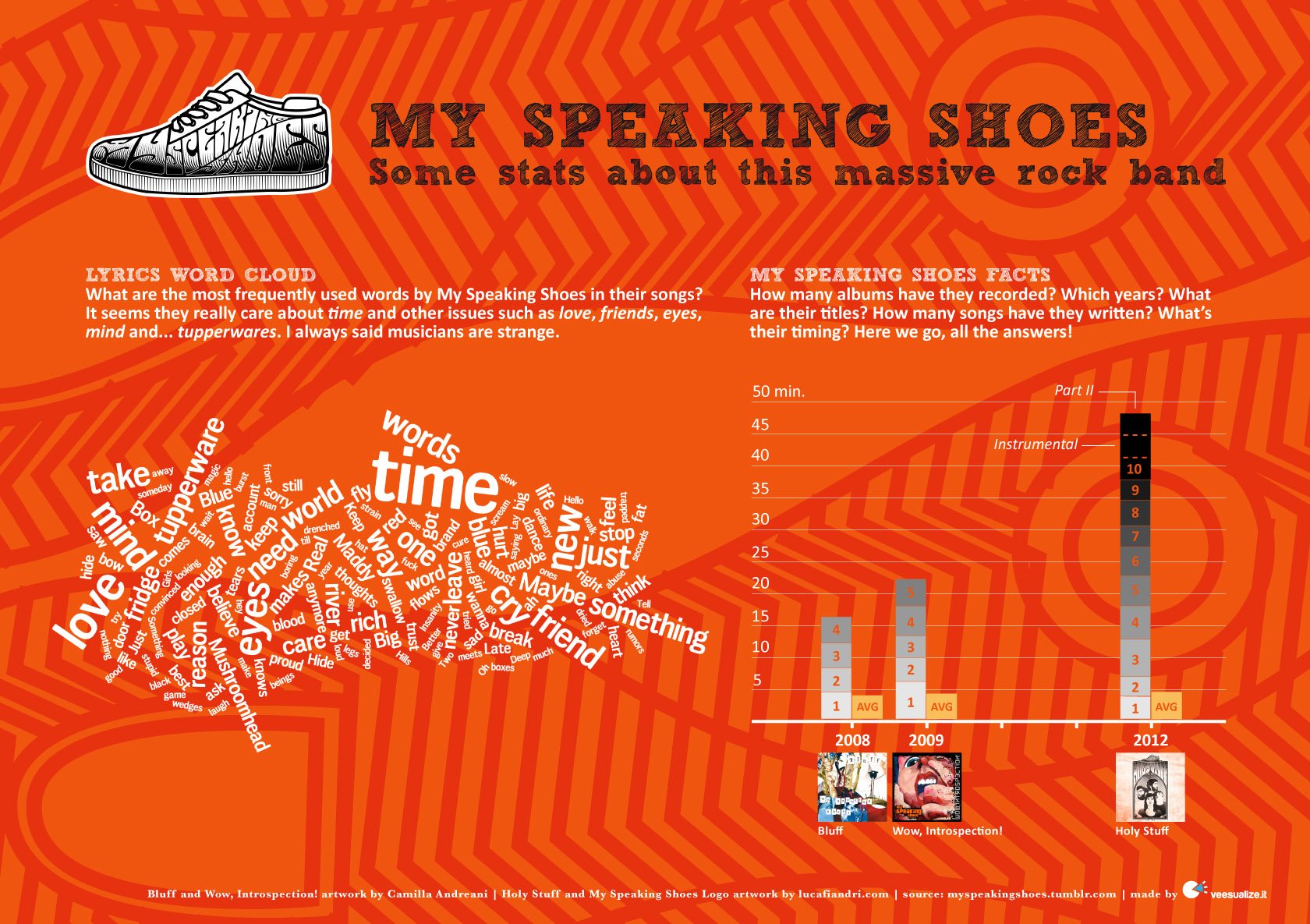 My Speaking Shoes, some stats